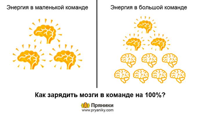 Как зарядить мозги в команде