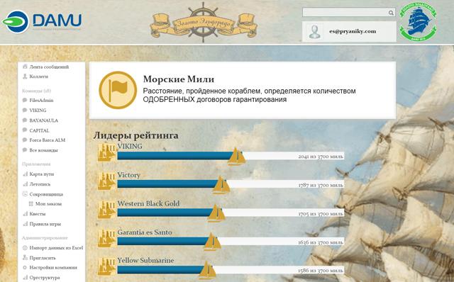 Рейтинг филиалов-«фрегатов»
